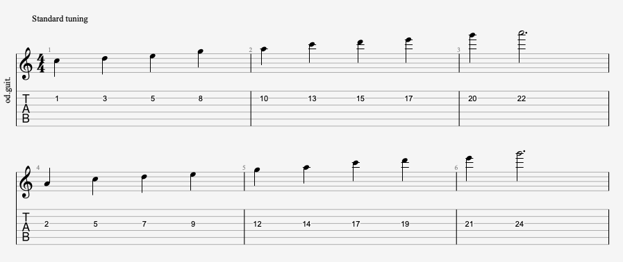 A minor pentatonic scale on B and G strings